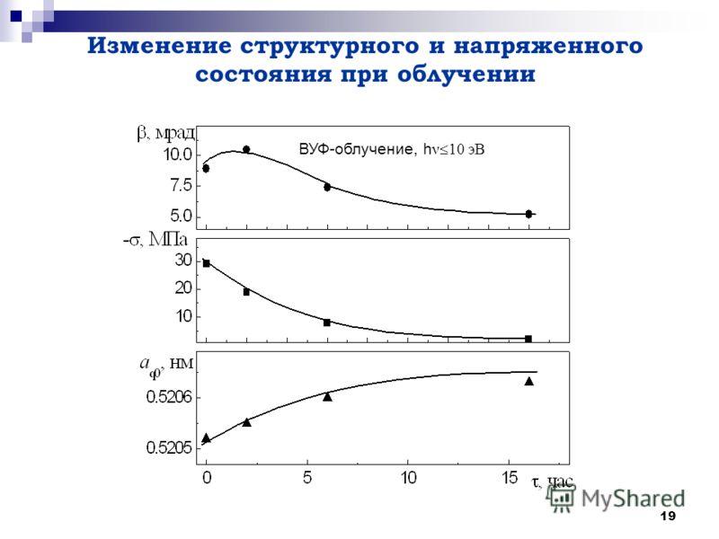 19 Изменение структурного и напряженного состояния при облучении ВУФ-облучение, h ν 10 эВ