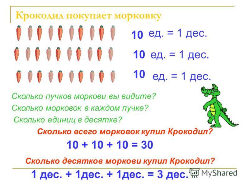 Крокодил покупает морковку Сколько пучков моркови вы видите? Сколько морковок в каждом пучке? Сколько единиц в десятке? 10 ед. = 1 дес. Сколько всего морковок купил Крокодил? 10 + 10 + 10 = 30 Сколько десятков моркови купил Крокодил? 1 дес. + 1дес. +