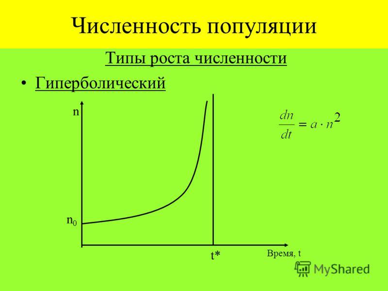 Численность популяции Типы роста численности Гиперболический n Время, t n0n0 t*