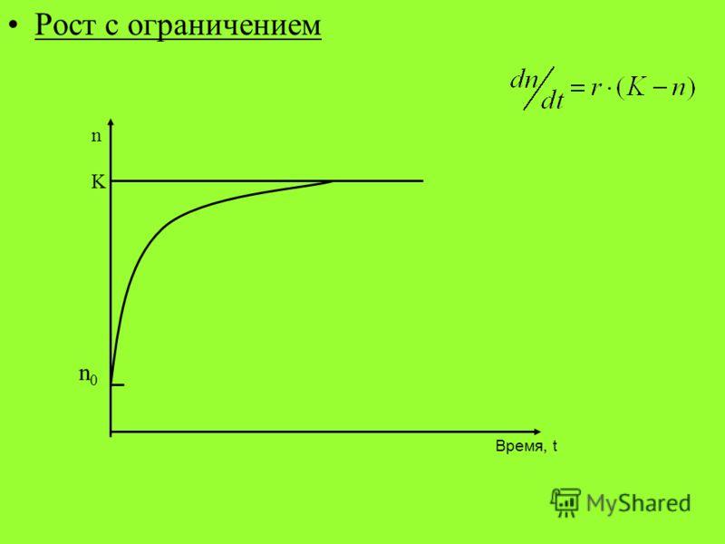 Рост с ограничением n Время, t n0n0 K