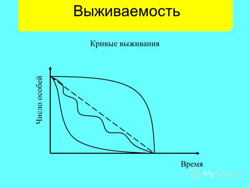 Смертность Выживаемость Время Число особей Кривые выживания
