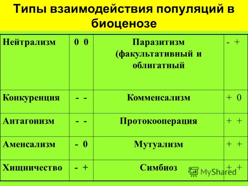 Типы взаимодействия популяций в биоценозе Нейтрализм0 Паразитизм (факультативный и облигатный - + Конкуренция- Комменсализм+ 0 Антагонизм- Протокооперация+ Аменсализм- 0Мутуализм+ Хищничество- +Симбиоз+