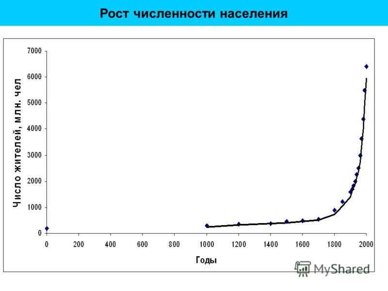 Рост численности населения