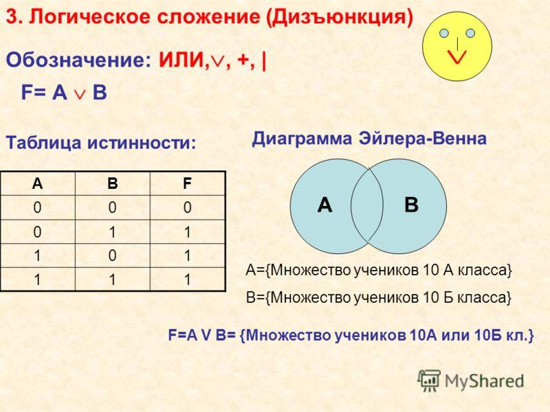 3. Логическое сложение (Дизъюнкция) Обозначение: ИЛИ,, +,   Диаграмма Эйлера-Венна АВ А={Множество учеников 10 А класса} В={Множество учеников 10 Б класса} F=A V B= {Множество учеников 10А или 10Б кл.} Таблица истинности: АВF 000 011 101 111 F= А В