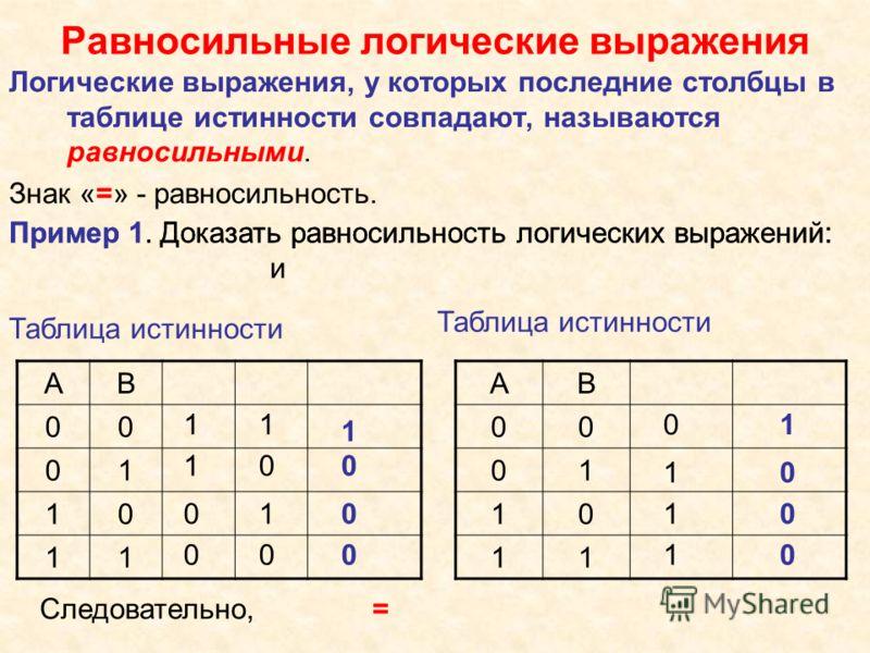 Пример 1. Доказать равносильность логических выражений: и Равносильные логические выражения Логические выражения, у которых последние столбцы в таблице истинности совпадают, называются равносильными. Знак «=» - равносильность. Пример 1. Доказать равн