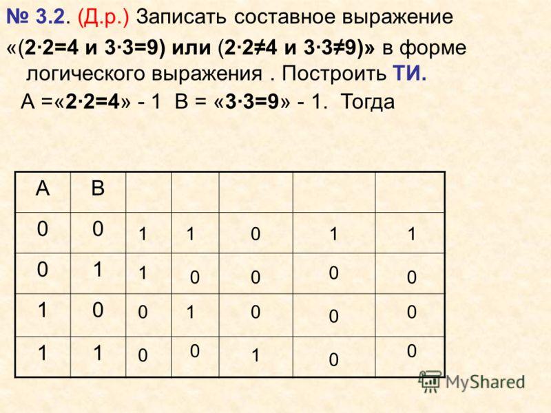 3.2. (Д.р.) Записать составное выражение «(2·2=4 и 3·3=9) или (2·24 и 3·39)» в форме логического выражения. Построить ТИ. А =«2·2=4» - 1 В = «3·3=9» - 1. Тогда АВ 00 01 10 11 1 0 0 0 0 1 1 0 10 0 1 1 0 0 0 1 0 0 0