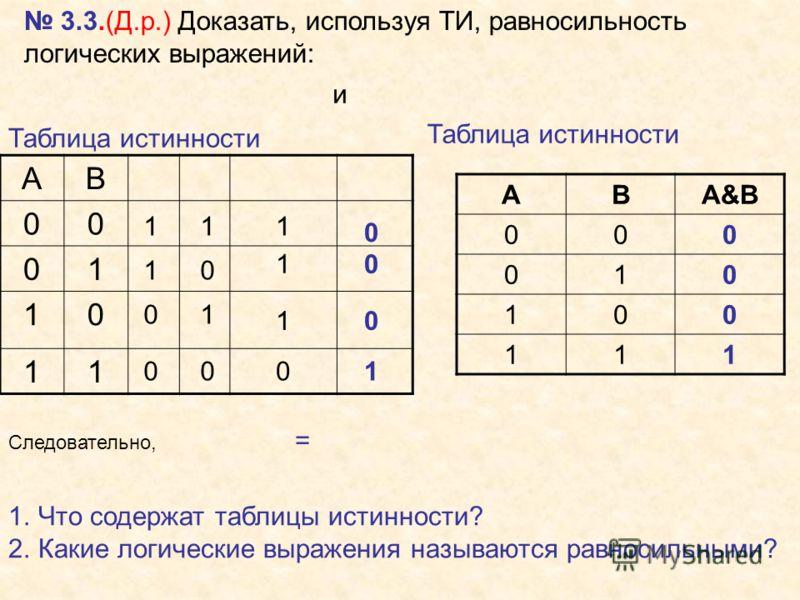 3.3.(Д.р.) Доказать, используя ТИ, равносильность логических выражений: Таблица истинности АВ 00 01 10 11 0 1 11 0 01 0 0 0 0 1 1 1 1 0 АВА&B 000 010 100 111 Следовательно, = 1.Что содержат таблицы истинности? 2.Какие логические выражения называются