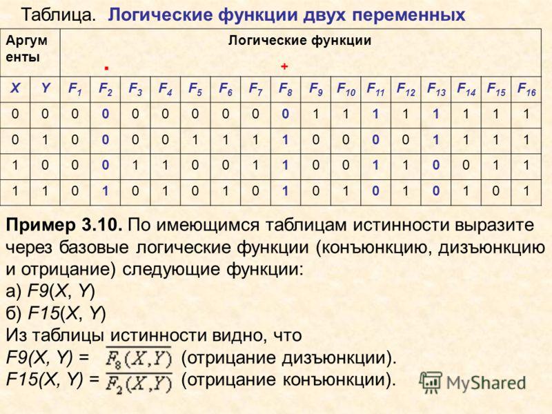 Пример 3.10. По имеющимся таблицам истинности выразите через базовые логические функции (конъюнкцию, дизъюнкцию и отрицание) следующие функции: а) F9(X, Y) б) F15(X, Y) Из таблицы истинности видно, что F9(X, Y) = (отрицание дизъюнкции). F15(X, Y) = (