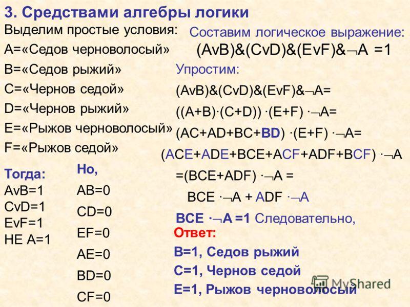 3. Средствами алгебры логики Выделим простые условия: А=«Седов черноволосый» В=«Седов рыжий» С=«Чернов седой» D=«Чернов рыжий» Е=«Рыжов черноволосый» F=«Рыжов седой» Тогда: АvB=1 CvD=1 EvF=1 НЕ А=1 Но, АВ=0 СD=0 EF=0 AE=0 BD=0 CF=0 Составим логическо