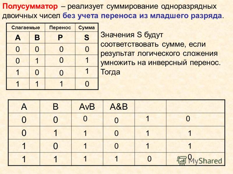 Полусумматор – реализует суммирование одноразрядных двоичных чисел без учета переноса из младшего разряда. СлагаемыеПереносСумма АВPS 00 01 10 11 0 0 1 1 0 0 0 1 Значения S будут соответствовать сумме, если результат логического сложения умножить на