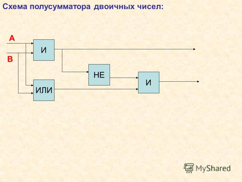 Схема полусумматора двоичных чисел: И ИЛИ И В А НЕ