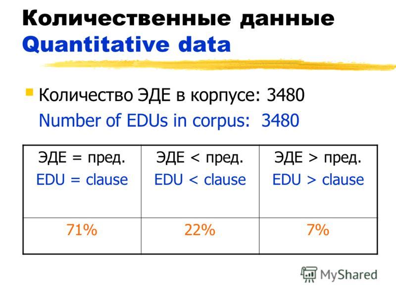 Количественные данные Quantitative data Количество ЭДЕ в корпусе: 3480 Number of EDUs in corpus:3480 ЭДЕ = пред. EDU = clause ЭДЕ < пред. EDU < clause ЭДЕ > пред. EDU > clause 71%22%7%