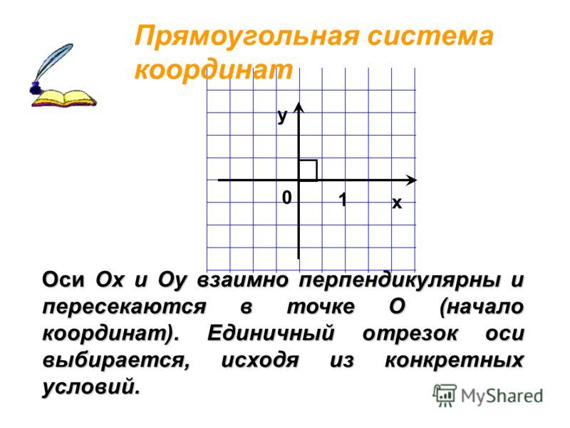 Оси Ох и Оу взаимно перпендикулярны и пересекаются в точке О (начало координат). Единичный отрезок оси выбирается, исходя из конкретных условий. Прямоугольная система координат х у 0 1