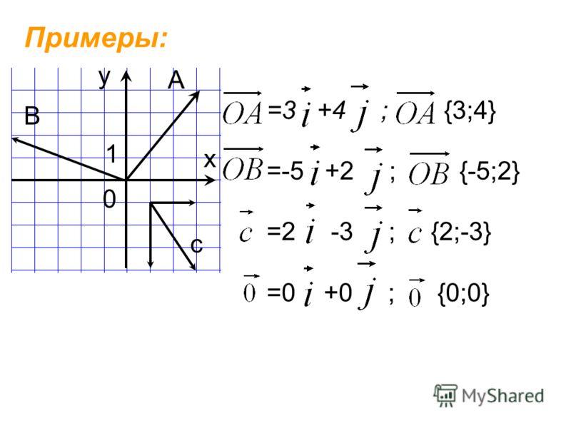Примеры: 0 у х А В 1 =3 +4 ; {3;4} =-5 +2 ; {-5;2} =2 -3 ; {2;-3} =0 +0 ; {0;0} с