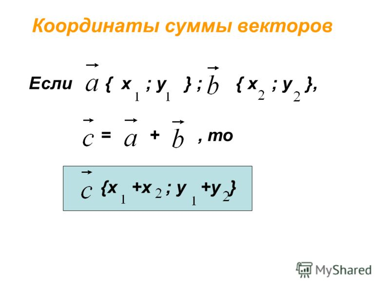Координаты суммы векторов Если { х ; у } ; { х ; у }, = +, то {х +х ; у +у }