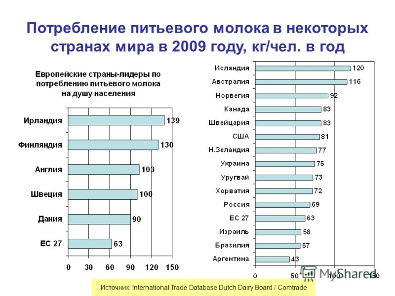 Потребление питьевого молока в некоторых странах мира в 2009 году, кг/чел. в год Источник: International Trade Database Dutch Dairy Board / Comtrade