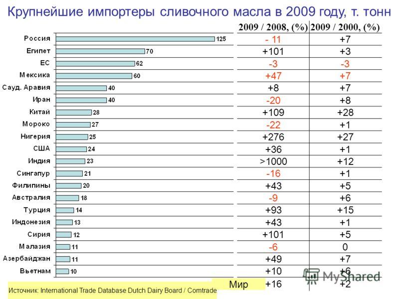 Крупнейшие импортеры сливочного масла в 2009 году, т. тонн 2009 / 2008, (%)2009 / 2000, (%) - 11+7 +101+3 -3 +47+7 +8+7 -20+8 +109+28 -22+1 +276+27 +36+1 >1000+12 -16+1 +43+5 -9+6 +93+15 +43+1 +101+5 -60 +49+7 +10+6 +16+2 Мир Источник: International