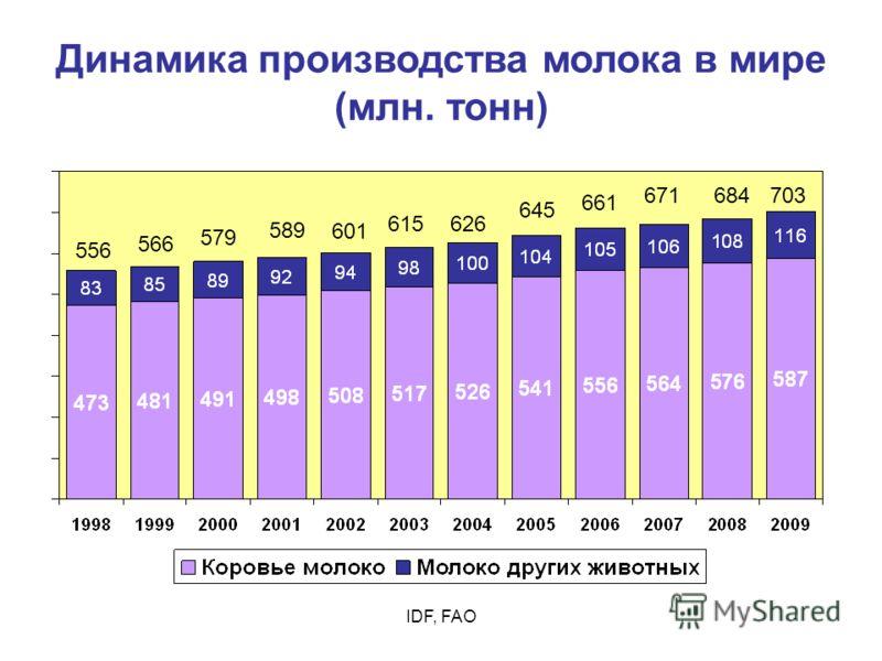 IDF, FAO Динамика производства молока в мире (млн. тонн) 566 684 645 626 661 671 579 589 601 615 556 703