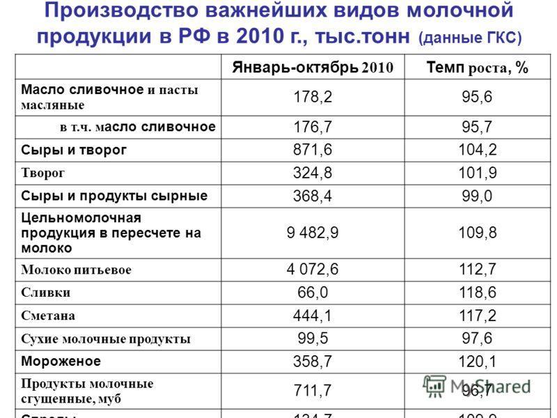 Производство важнейших видов молочной продукции в РФ в 2010 г., тыс.тонн (данные ГКС) Январь-октябрь 2010 Темп роста, % Масло сливочное и пасты масляные 178,295,6 в т.ч. м асло сливочное 176,795,7 Сыры и творог 871,6104,2 Творог 324,8101,9 Сыры и про