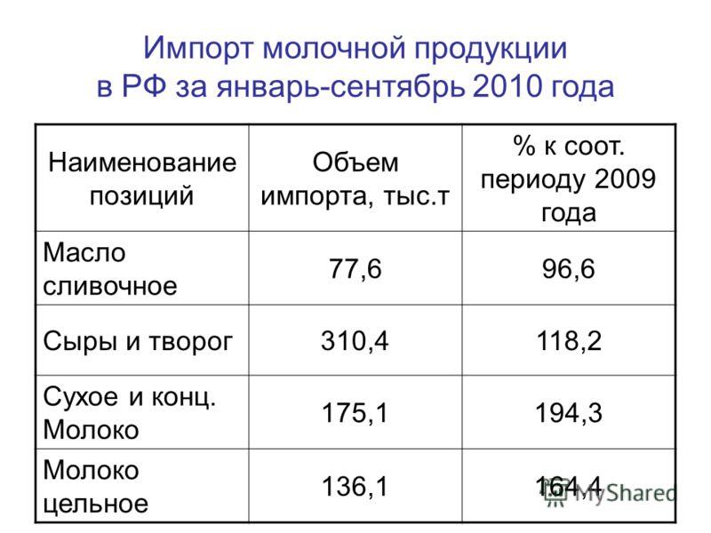 Импорт молочной продукции в РФ за январь-сентябрь 2010 года Наименование позиций Объем импорта, тыс.т % к соот. периоду 2009 года Масло сливочное 77,696,6 Сыры и творог310,4118,2 Сухое и конц. Молоко 175,1194,3 Молоко цельное 136,1164,4