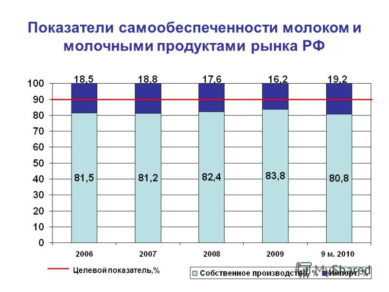 Показатели самообеспеченности молоком и молочными продуктами рынка РФ Целевой показатель,%