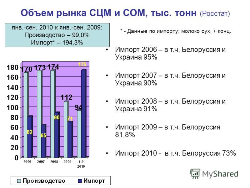 Объем рынка СЦМ и СОМ, тыс. тонн (Росстат) Импорт 2006 – в т.ч. Белоруссия и Украина 95% Импорт 2007 – в т.ч. Белоруссия и Украина 90% Импорт 2008 – в т.ч. Белоруссия и Украина 91% Импорт 2009 – в т.ч. Белоруссия 81,8% Импорт 2010 - в т.ч. Белоруссия