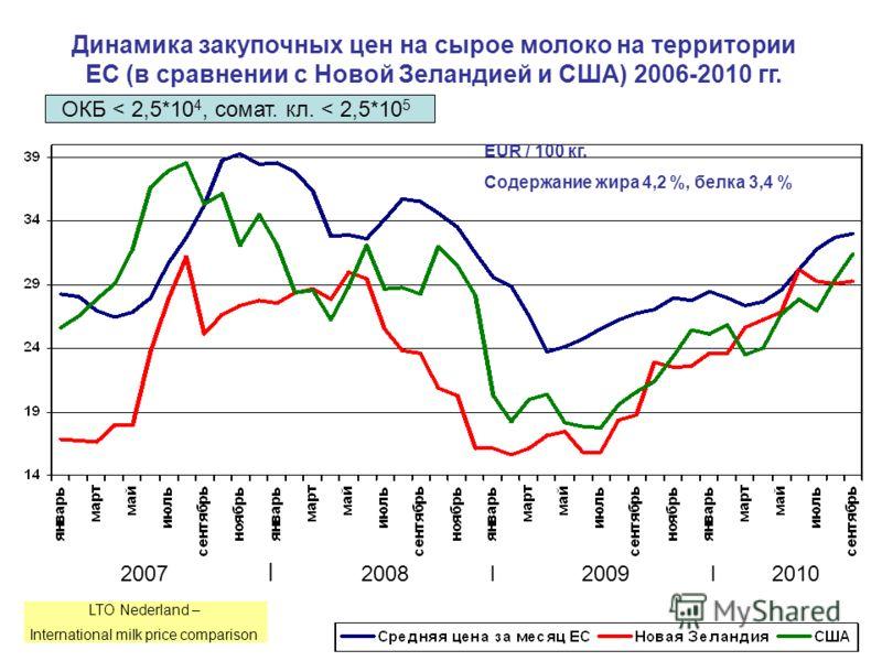 Динамика закупочных цен на сырое молоко на территории ЕС (в сравнении с Новой Зеландией и США) 2006-2010 гг. 2007 I 2008 I 2009 I 2010 EUR / 100 кг. Содержание жира 4,2 %, белка 3,4 % ОКБ < 2,5*10 4, сомат. кл. < 2,5*10 5 LTO Nederland – Internationa