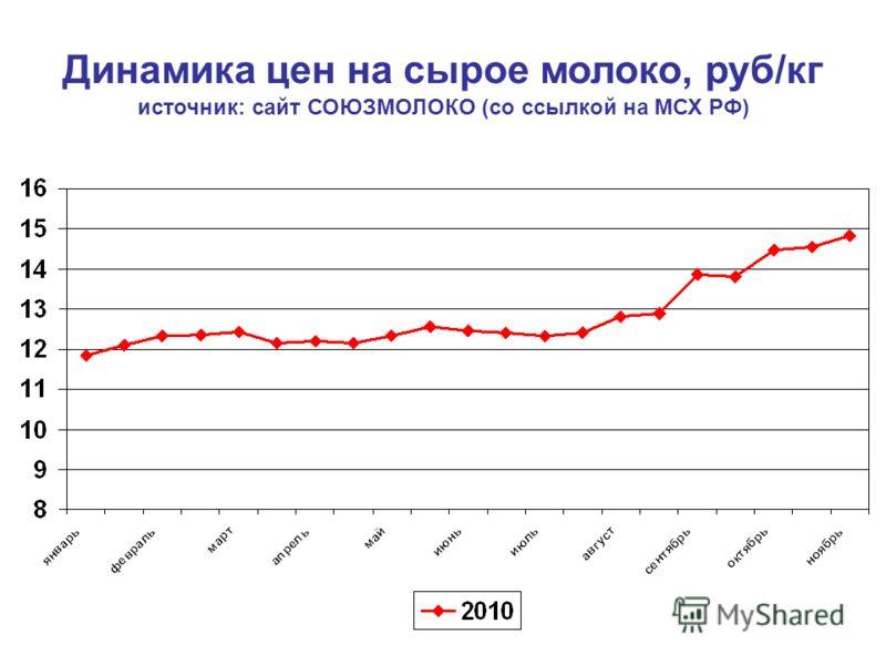 Динамика цен на сырое молоко, руб/кг источник: сайт СОЮЗМОЛОКО (со ссылкой на МСХ РФ)