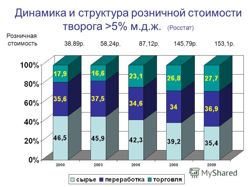 Динамика и структура розничной стоимости творога >5% м.д.ж. (Росстат) Розничная стоимость 38,89р.87,12р.145,79р.153,1р.58,24р.