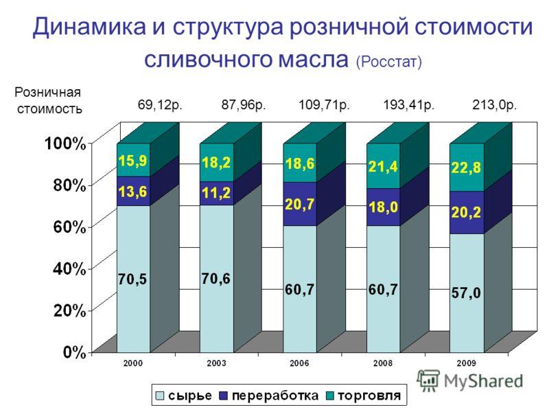 Динамика и структура розничной стоимости сливочного масла (Росстат) Розничная стоимость 69,12р.109,71р.193,41р.213,0р.87,96р.
