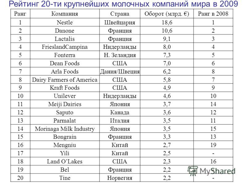 Рейтинг 20-ти крупнейших молочных компаний мира в 2009 РангКомпанияСтранаОборот (млрд. )Ранг в 2008 1NestleШвейцария18,61 2DanoneФранция10,62 3LactalisФранция9,13 4FrieslandCampinaНидерланды8,04 5FonterraН. Зеландия7,35 6Dean FoodsСША7,06 7Arla Foods
