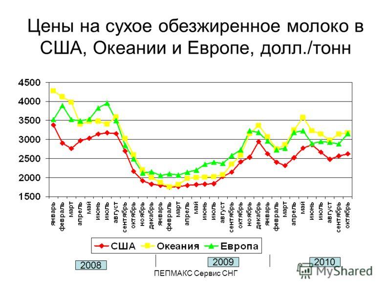 ПЕПМАКС Сервис СНГ Цены на сухое обезжиренное молоко в США, Океании и Европе, долл./тонн 2008 20092010