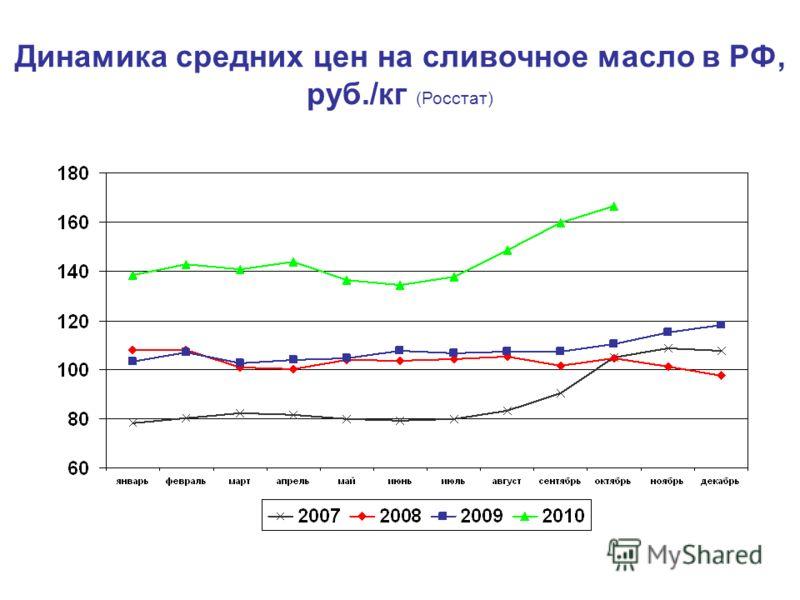 Динамика средних цен на сливочное масло в РФ, руб./кг (Росстат)