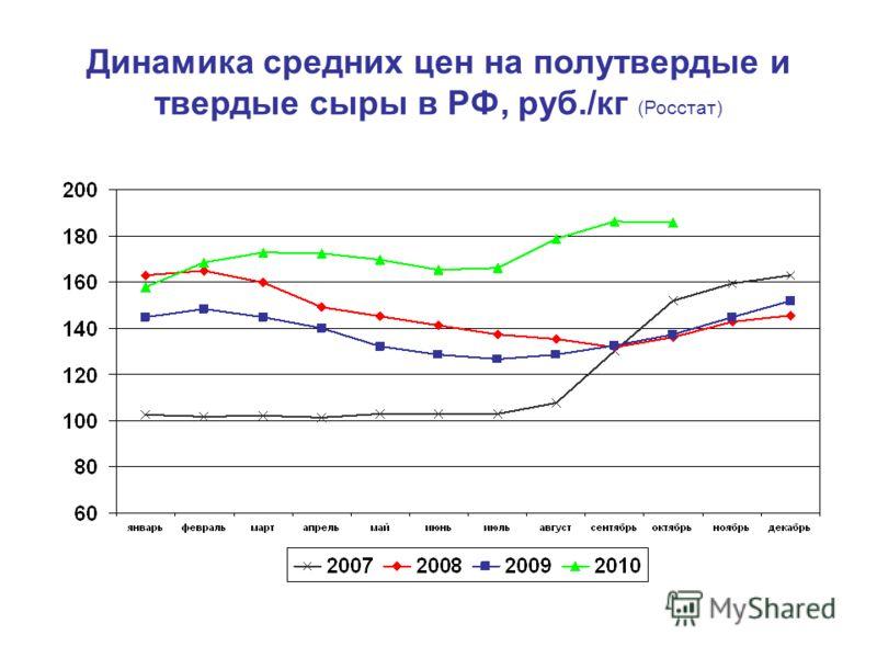 Динамика средних цен на полутвердые и твердые сыры в РФ, руб./кг (Росстат)