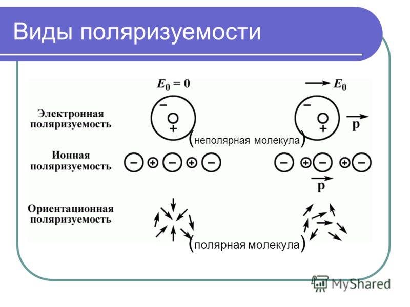 Виды поляризуемости ( неполярная молекула ) ( полярная молекула )