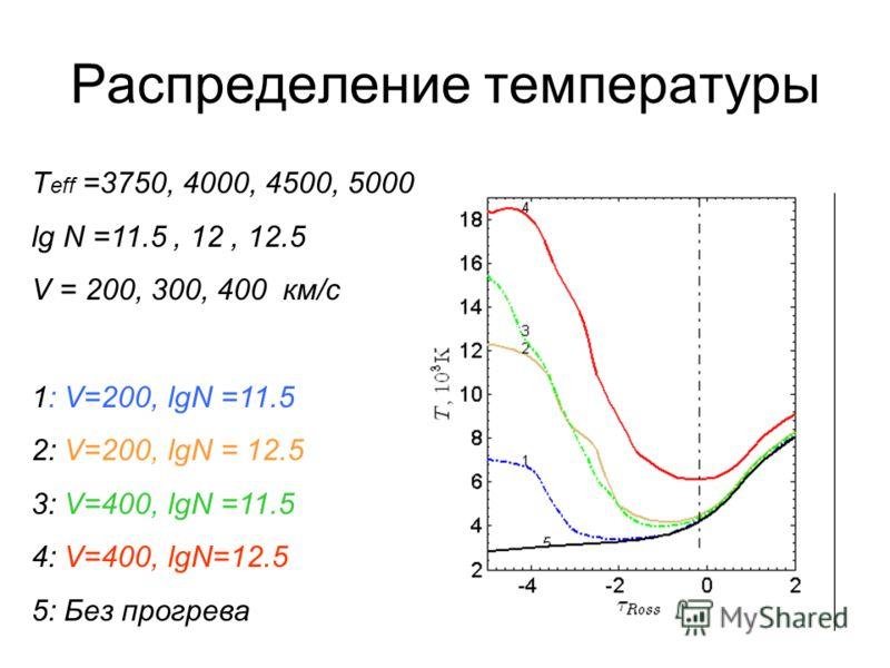Распределение температуры T eff =3750, 4000, 4500, 5000 lg N =11.5, 12, 12.5 V = 200, 300, 400 км/с 1: V=200, lgN =11.5 2: V=200, lgN = 12.5 3: V=400, lgN =11.5 4: V=400, lgN=12.5 5: Без прогрева
