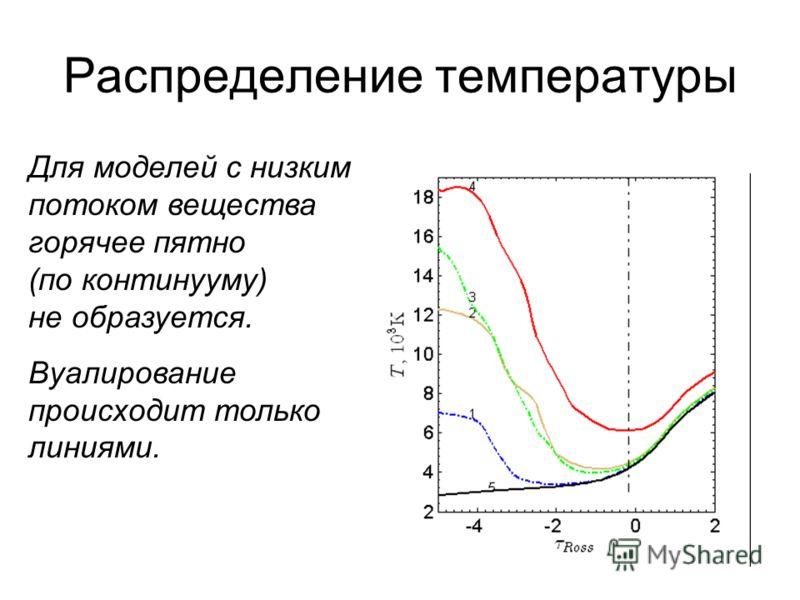 Распределение температуры Для моделей с низким потоком вещества горячее пятно (по континууму) не образуется. Вуалирование происходит только линиями.