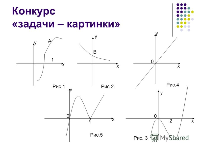 Конкурс «задачи – картинки» у х А 1 Рис.1 у х В Рис.2 у х Рис.4 у х 0 1 Рис.5 у х Рис. 3 0 2 0