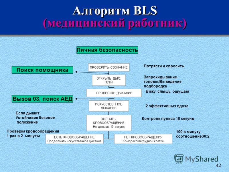 42 Алгоритм BLS (медицинский работник) Потрясти и спросить Запрокидывание головы/Выведение подбородка Вижу, слышу, ощущаю 2 эффективных вдоха Контроль пульса 10 секунд Если дышит: Устойчивое боковое положение Проверка кровообращения 1 раз в 2 минуты