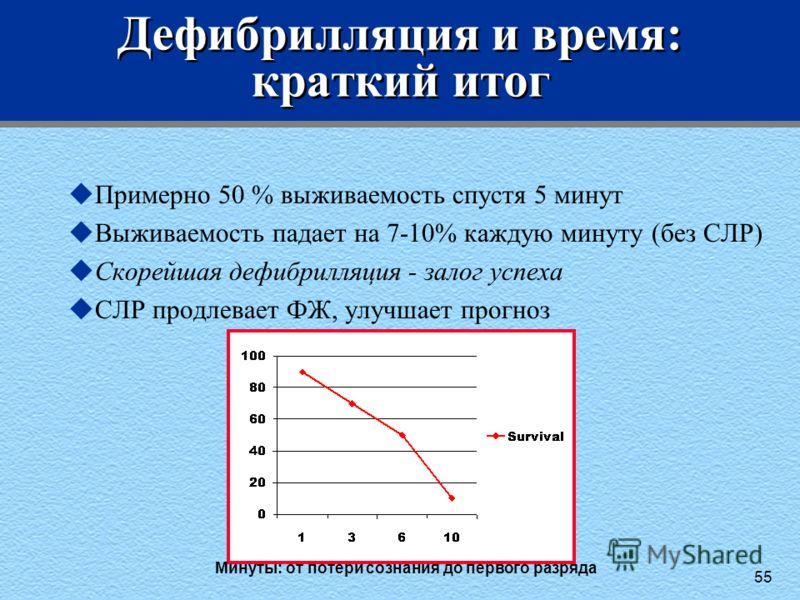 55 Дефибрилляция и время: краткий итог uПримерно 50 % выживаемость спустя 5 минут uВыживаемость падает на 7-10% каждую минуту (без СЛР) uСкорейшая дефибрилляция - залог успеха uСЛР продлевает ФЖ, улучшает прогноз Минуты: от потери сознания до первого