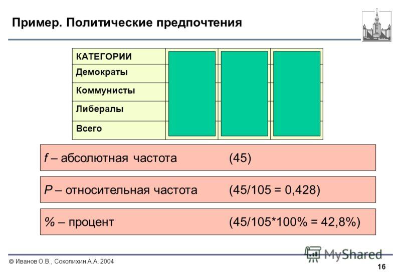 16 Иванов О.В., Соколихин А.А. 2004 Пример. Политические предпочтения КАТЕГОРИИfP% Демократы450.42842.8% Коммунисты41410.39139.1% Либералы19190.18118.1% Всего1051.0100% f – абсолютная частота (45) P – относительная частота (45/105 = 0,428) % – процен