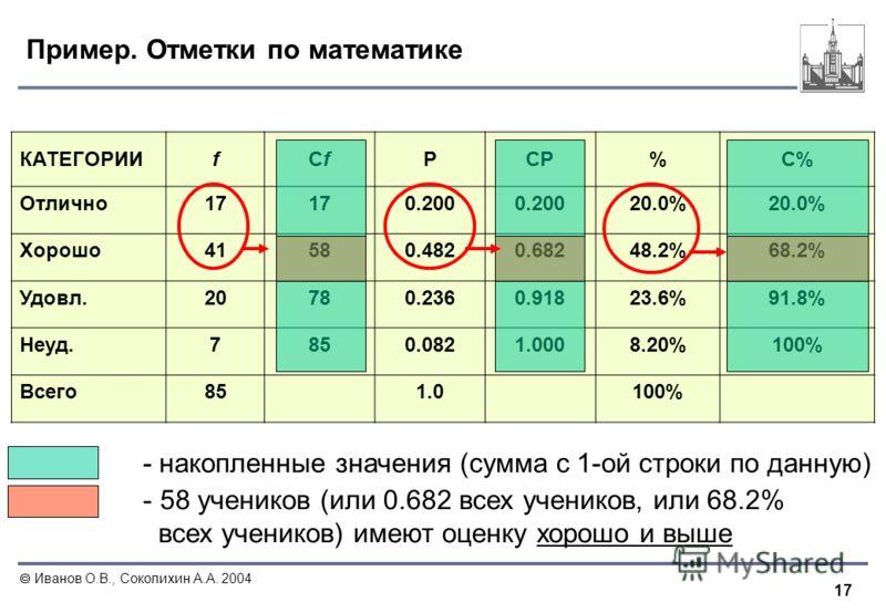 17 Иванов О.В., Соколихин А.А. 2004 Пример. Отметки по математике КАТЕГОРИИfСfСfPСPСP%С%С% Отлично17 0.200 20.0% Хорошо41580.4820.68248.2%68.2% Удовл.20780.2360.91823.6%91.8% Неуд.7850.0821.0008.20%100% Всего851.0100% - накопленные значения (сумма с