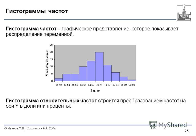 25 Иванов О.В., Соколихин А.А. 2004 Гистограммы частот Гистограмма частот – графическое представление, которое показывает распределение переменной. Гистограмма относительных частот строится преобразованием частот на оси Y в доли или проценты.