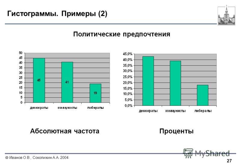 27 Иванов О.В., Соколихин А.А. 2004 Гистограммы. Примеры (2) Политические предпочтения ПроцентыАбсолютная частота