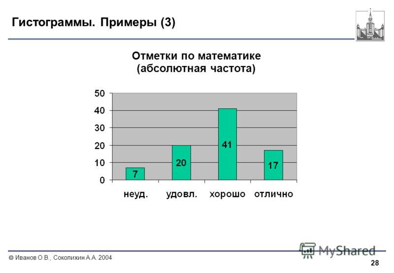 28 Иванов О.В., Соколихин А.А. 2004 Гистограммы. Примеры (3) Отметки по математике (абсолютная частота)