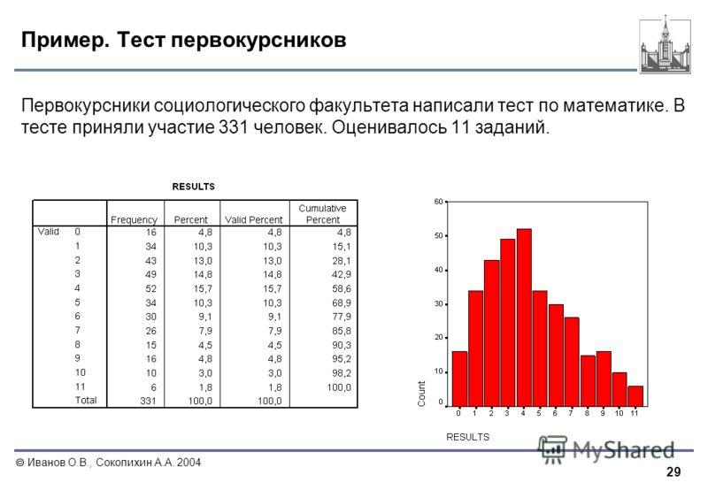 29 Иванов О.В., Соколихин А.А. 2004 Пример. Тест первокурсников Первокурсники социологического факультета написали тест по математике. В тесте приняли участие 331 человек. Оценивалось 11 заданий.