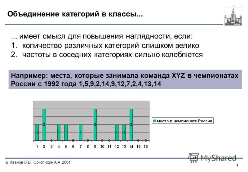 7 Иванов О.В., Соколихин А.А. 2004 Объединение категорий в классы... Например: места, которые занимала команда XYZ в чемпионатах России с 1992 года 1,5,9,2,14,9,12,7,2,4,13,14... имеет смысл для повышения наглядности, если: 1.количество различных кат