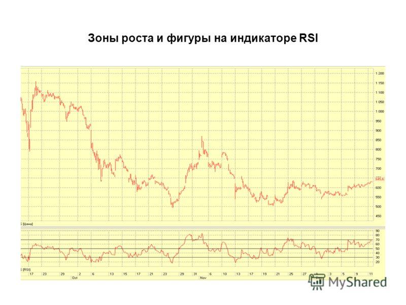 Зоны роста и фигуры на индикаторе RSI
