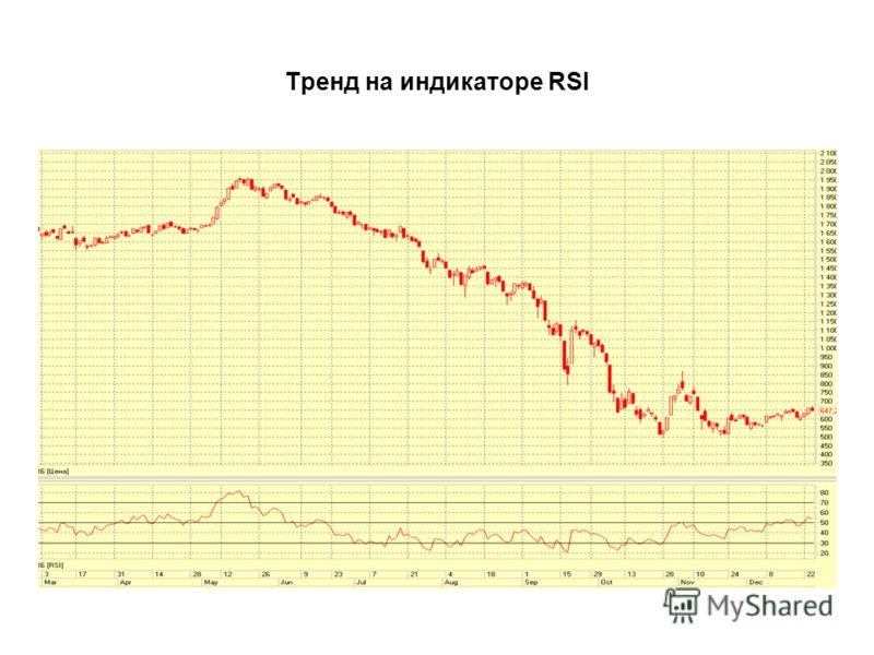 Тренд на индикаторе RSI