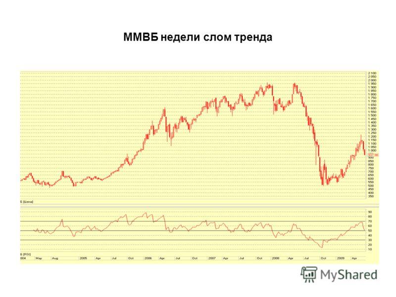 ММВБ недели слом тренда